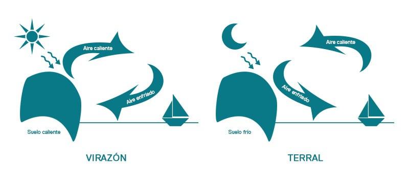 Curso de Meteorología
